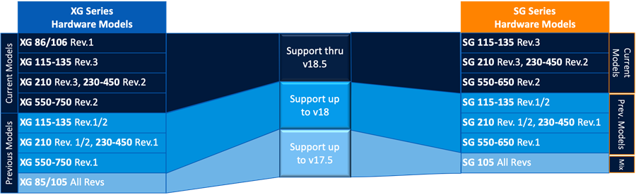 XG v18 Hardware Support